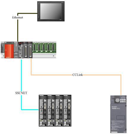 包装行业设备自动化配置解决方案