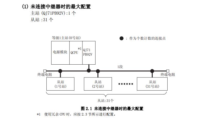 昨日案例:三菱PLC主站模块与三菱变频器通讯的应用