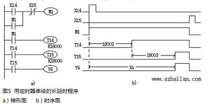三菱plc编程实例 PLC定时器应用
