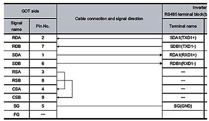 三菱触摸屏和变频器直连控制