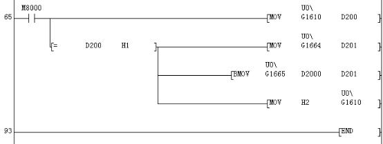--> 三菱PLC以太网模块FX3U-ENET-L支持固定缓冲存储区通讯、连接MELSOFT、通过MC系列通讯、电子邮件送信等功能。连接MELSOFT时,通过GX Work2可实现PLC程序的远程维护。FX3U-ENET-L有个4个通讯通道,但只有两个通道可以使用固定缓存,所以,主站PLC加一个以太网模块用固定缓存只能和一个从站进行通讯。下面,海蓝机电将以两个PLC主从站之间通讯来讲解以太网模块的通讯设置方法。  主站PLC参数设置 1.