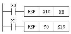三菱PLC高速处理指令