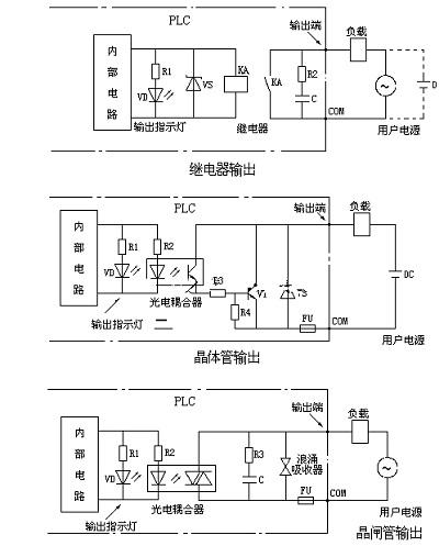 目前 三菱 plc输出电路形式总体概括有3种,分别为:继电器输出式,晶体