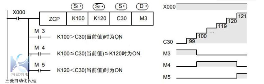 三菱PLC比较指令运用