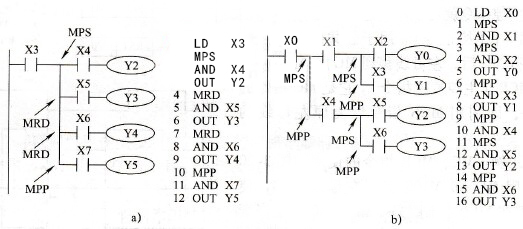 PLC的FX系列