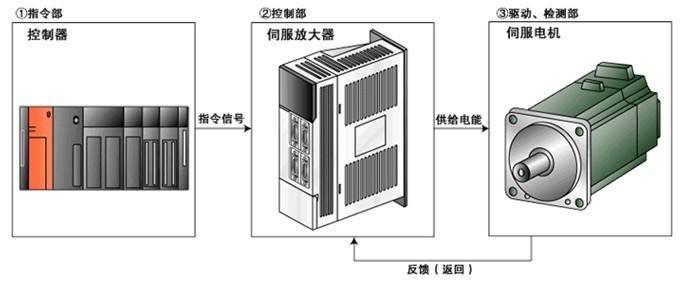三菱伺服电机的性能比较与注意事项
